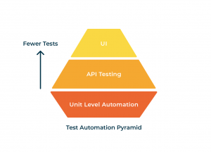 test automation pryamid